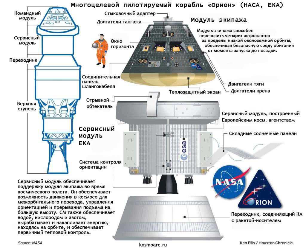 """Космический корабль """"Орион"""" (инфографика)."""
